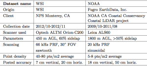 Description of the airborne LiDAR datasets used in this study: WSI and NOAA