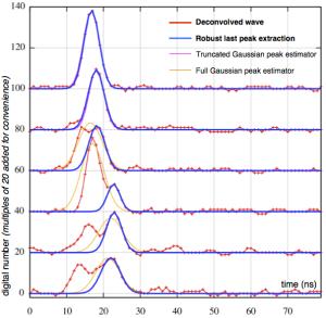 Robust ground peak estimation examples